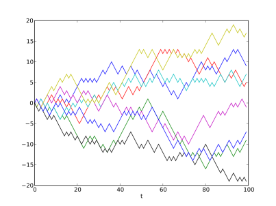 Unbiased Random Walks (source:Wikipedia)