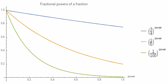 fractional powers of a fraction