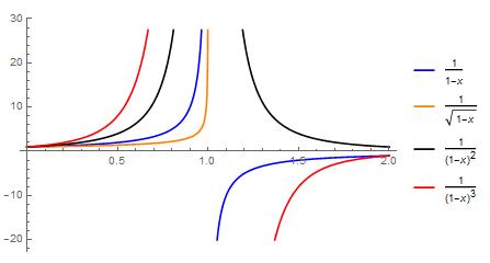 inverse polynomials